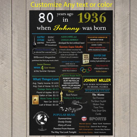 Birthday Date Poster: 17 Best Images About Birthday On Pinterest