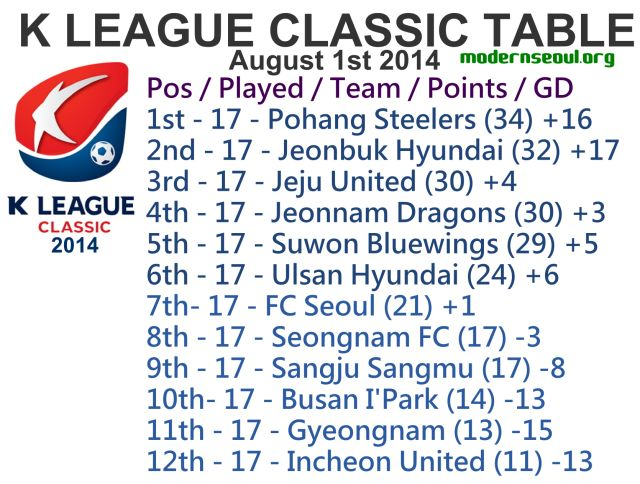 K League Classic 2014 League Table Augst 1st