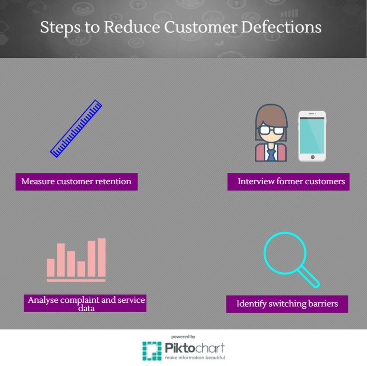 Strategies to reduce customer defections | 2.4 Customer Defections | MK210x Courseware | edX