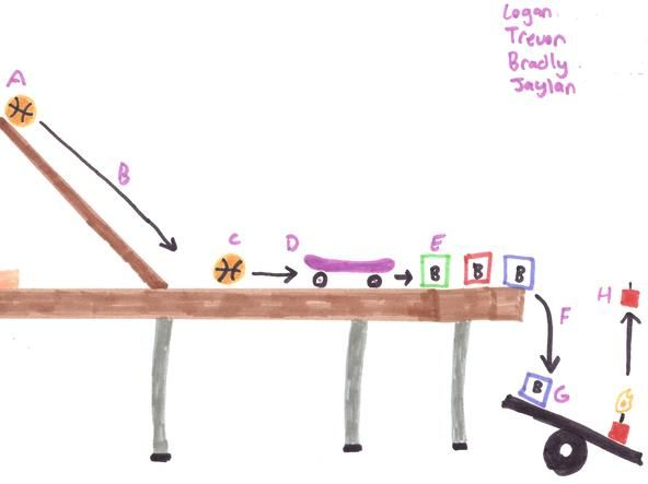 easy rube goldberg project ideas | raiderphysicalscience - Second Period Rube Goldberg Project