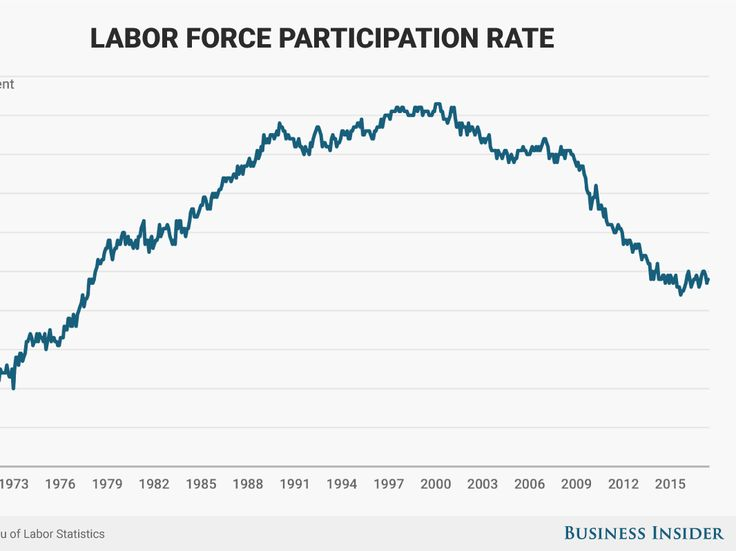 Labor force participation ticks up - Since about the turn of the millennium, the labor-force participation rate, or the share of American civilians over the age of 16 who are working or looking for a job, has dropped pretty dramatically, with an acceleration in that drop taking place after the 2008 financial crisis and the ensuing Great Recession.  There are several causes for that drop. An August 2015 analysis by the President's Council of Economic Advisers   suggests that about half of the…