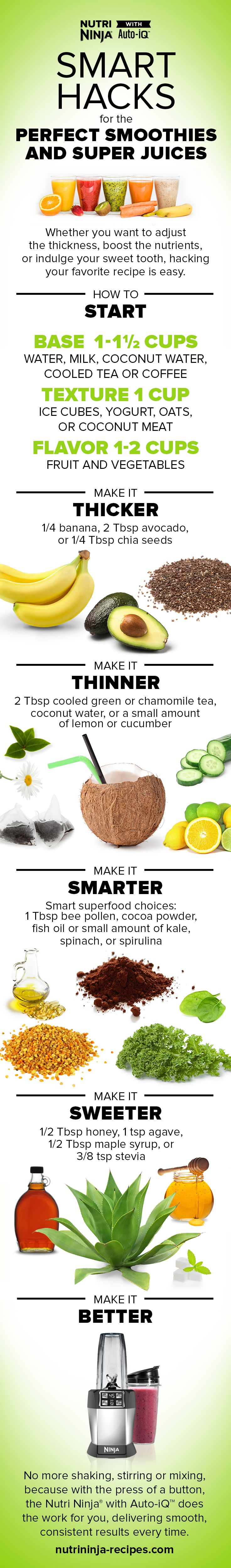 Creating the perfect smoothie or super juice shouldn't be difficult. This guide will help you customize your drink to your heart's delight. Whether you love bananas, avocados, coconut milk, or superfoods in your smoothie, there is a way to work them into the mix. Just keep this guide handy near your Nutri Ninja® with Auto-iQ™.
