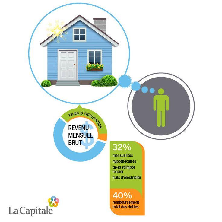 Pour la majorité des gens, l'achat d'une première maison représente le plus gros investissement d'une vie. L'hypothèque contractée pour ce projet constitue donc la dette la plus importante pour le ménage moyen. Connaissez-vous le montant que vous pouvez vous permettre?