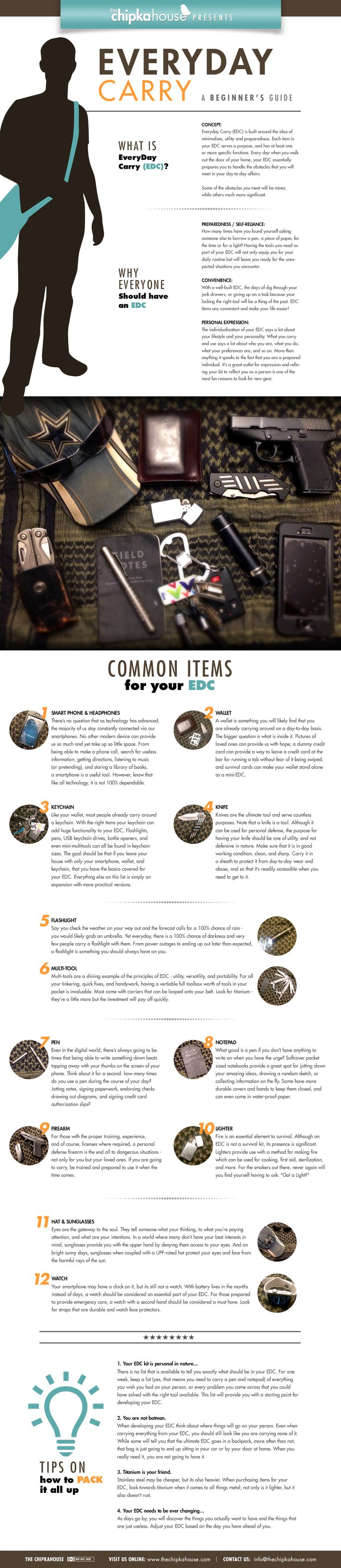 Everyday Carry Guide - Infographic by me! (article by my husband)