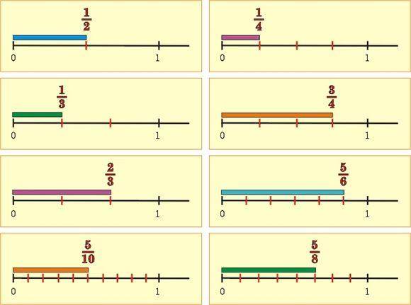 El conjunto de los números racionales     Un número racional se puede representar como el cociente de dos números enteros; o El.conjunto qu...
