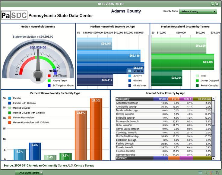 Ms de 25 ideas increbles sobre Excel dashboard templates
