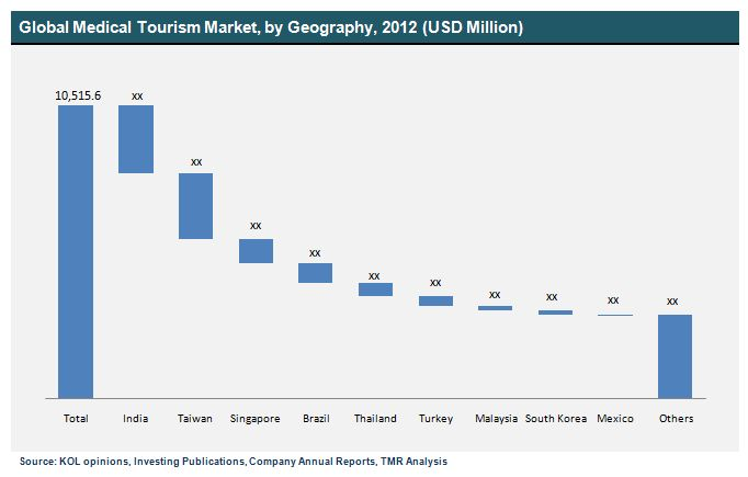 """an analysis of the country of brazil as a tourism destination Travel and tourism competitiveness report 2015  """"how to re-emerge as a tourism destination  and is still growing at a double-digit rate 10 brazil."""