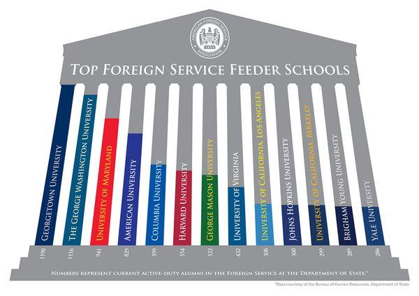 Top Foreign Service Feeder Schools   www.ssatmaster.com