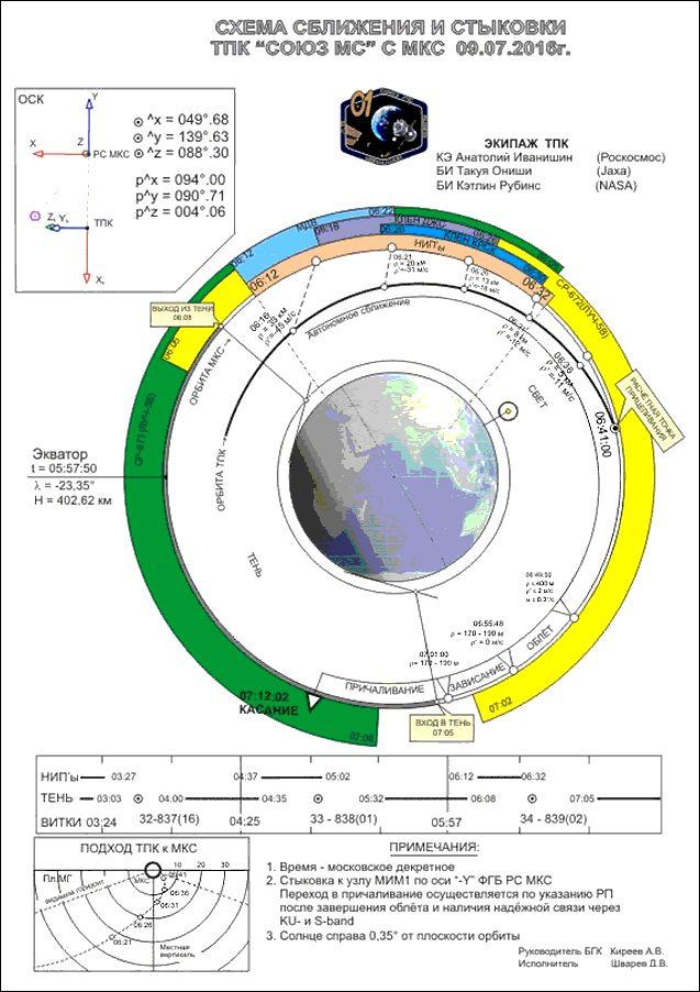 Schéma přiblížení, setkání a spojení lodi Sojuz MS-01 s Mezinárodní kosmickou stanicí ISS na grafu z ruského Střediska řízení letu v Koroljovu u Moskvy