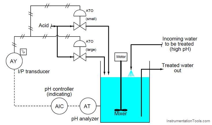 Progressive control valve sequence control valves valve