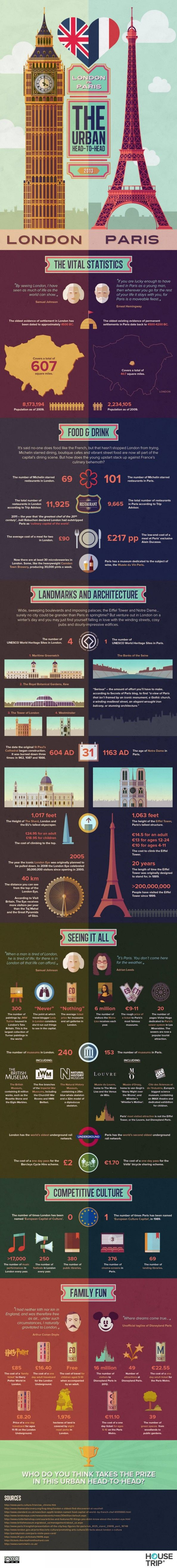 The Urban Head-to-Head: London Vs Paris Infographic