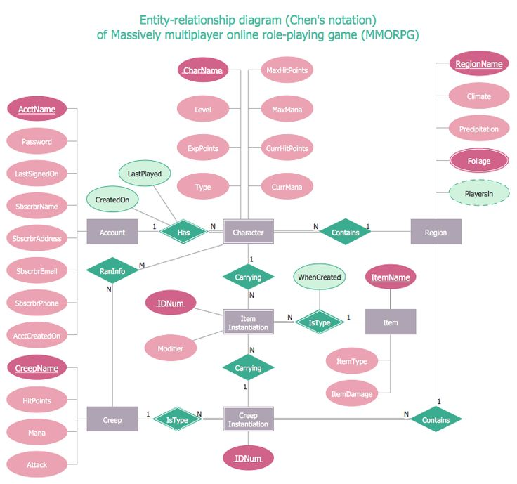 7 Best Software Development — Entity-Relationship Diagram (Erd