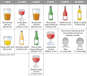 chart shows units of alcohol