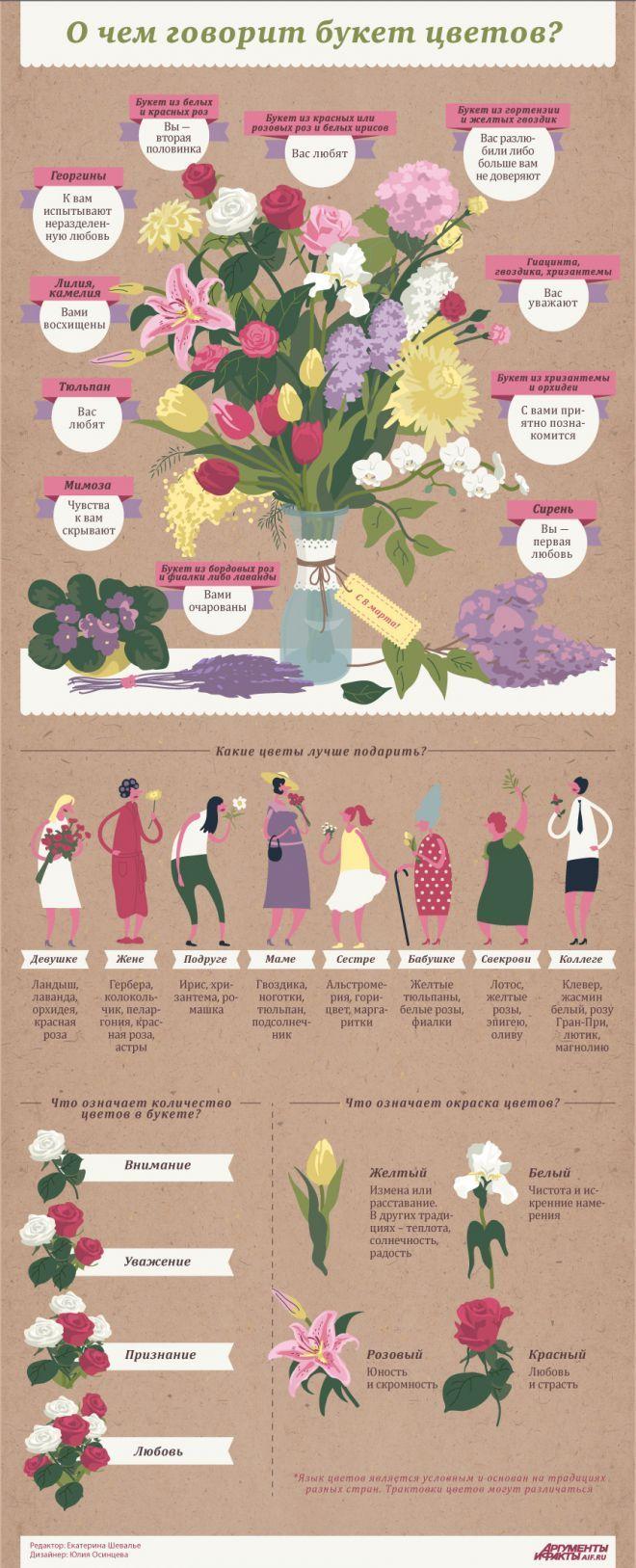О чем «говорят» цветы и как правильно выбрать букет? Инфографика   Инфографика   Аргументы и Факты