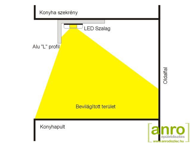 Konyhapult világítás LED szalag és alumínium profil segítségével