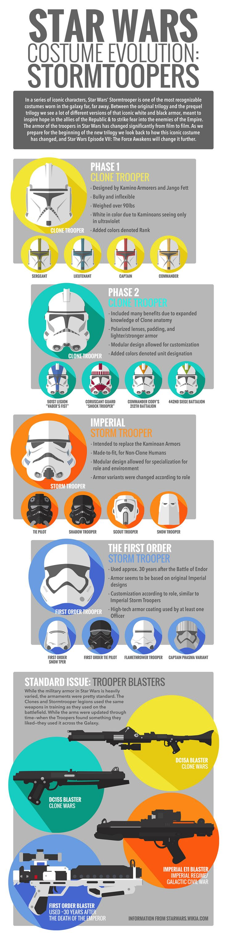 Long gone are the days when a Stormtrooper costume was a straightforward request.These days, you have to determine whether little Hunter wants to be Phase 2 Clone Trooper, a First Order Storm Trooper, or something else entirely.Thankfully, HalloweenCostumes.com has come to the rescue with this guide showing the evolution of the Star Wars Stormtrooper (though we'd still double-check with the kiddos before making any final decisions).Via HalloweenCostumes.com.Star Wars infographics.