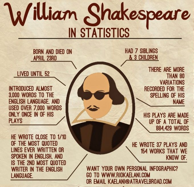 38 best images about The Glory of Shakespeare on Pinterest | The ...