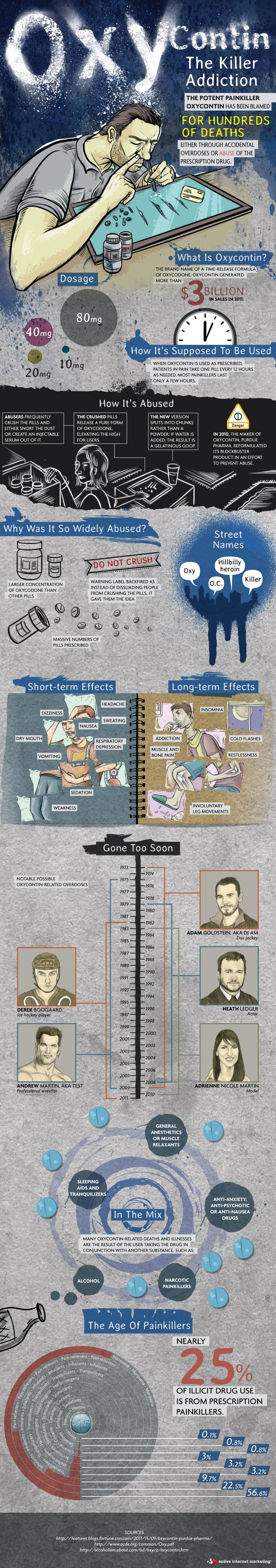 Oxycontin: The Killer Addiction for bestdrugrehabilitation.com #infographic #drugs