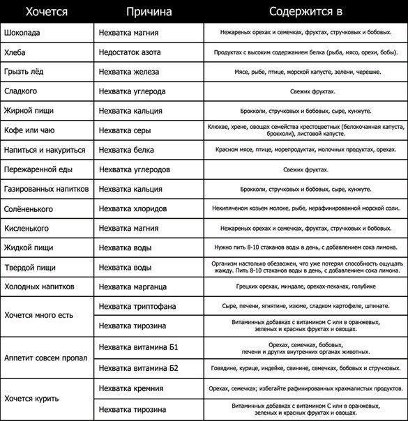 Содержание полезных веществ в продуктах