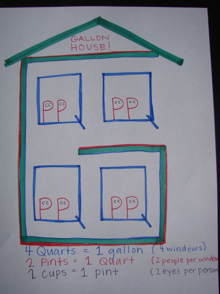 Finally a great way to remember measurement facts - the Gallon House!  The G is the house, the 4 Q's (quarts) are the windows, the 8 P's (pints) are the people, and the 16 C's (cups) are the eyes!