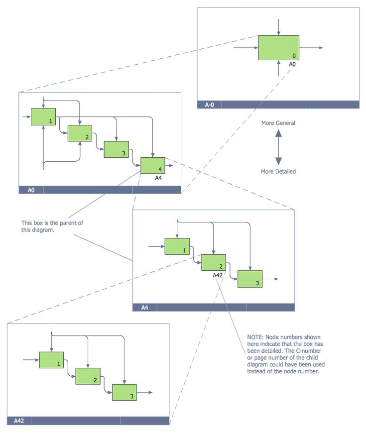 16 best business processes idef business process diagrams images example 4 idef0 diagram decomposition structure this diagram was created in conceptdraw pro using ccuart Gallery