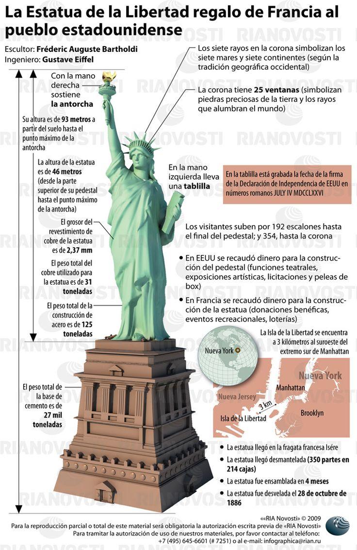 ¿Qué es la estatua de la libertad de EEUU? - Avizora - Atajo