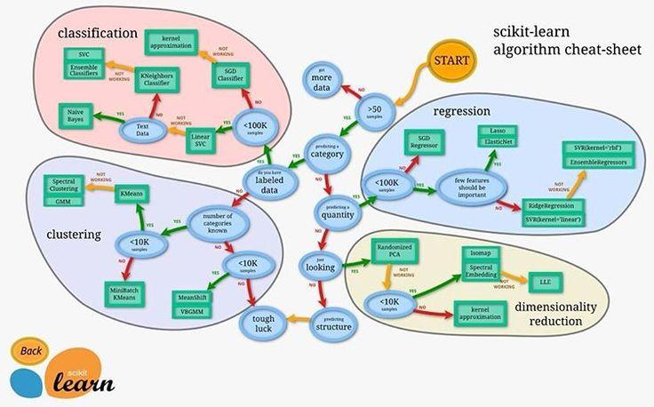 The scikit flowchart and  #machinelearning . . .  #bigdataanalytics #bi #artificialintelligence #DataScientist #datascience #nosql #mapr #cloud #hbase #hive #IoT #Analytics #sas #mongodb #impala #cassandra #cloudera read more at bigdataanalyticsnews.com