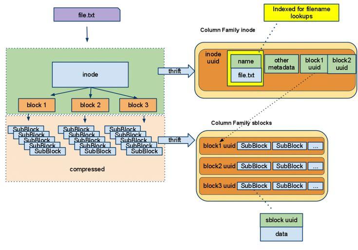 File System Design : DataStax