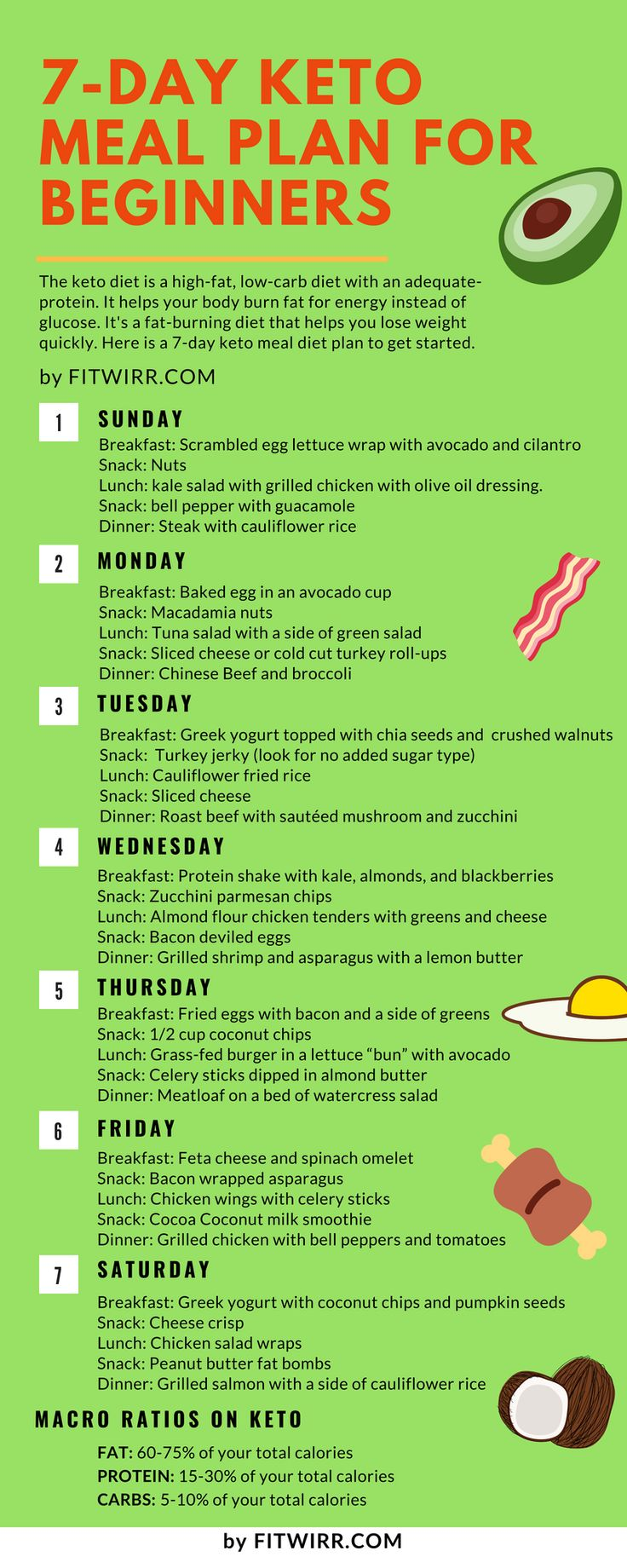 7-day Keto Meal Plan For Beginners. #ketodietplan
