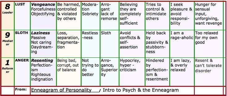 self assesment essay