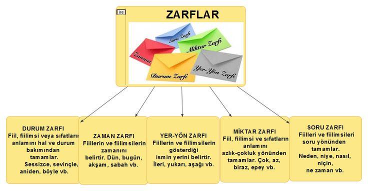 zarf belirteç ile ilgili görsel sonucu