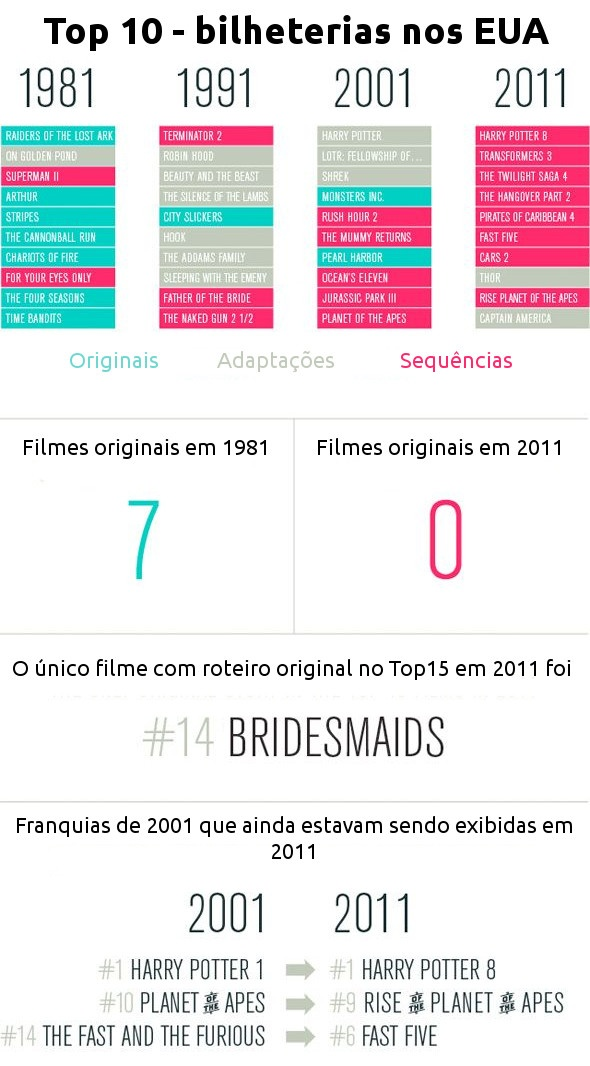 Um olhar sobre a criatividade em Hollywood!: Data Visual, Hollywood Wane, Website, Web Site, Old Movies, Internet Site, Wane Creative, Funnies Stuff, True Stories