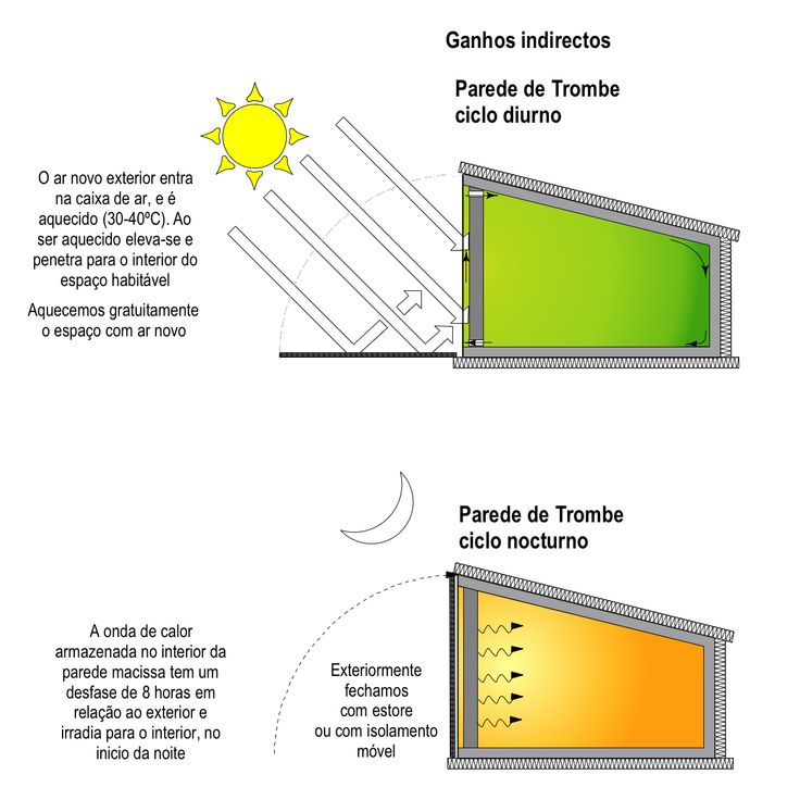 Indirect gain - Trombe wall or sunspace