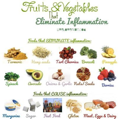 <3 <3 <3   Useful and good for anyone and everyone to know, not just for ppl with inflammation!