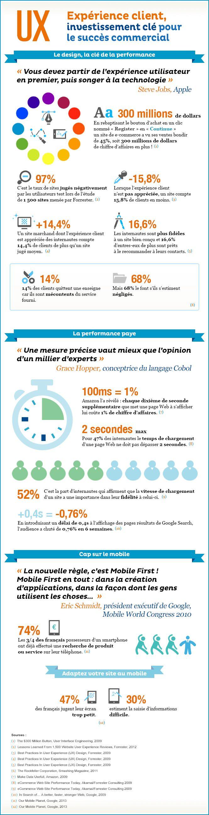 #Infographie L'#expérience utilisateur, un élément essentiel pour vos performances #ecommerce - Capgemini / Les Echos
