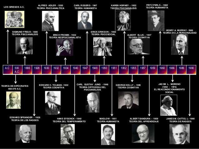 Resultado de imagen para teorias administrativas linea de tiempo hasta 2011