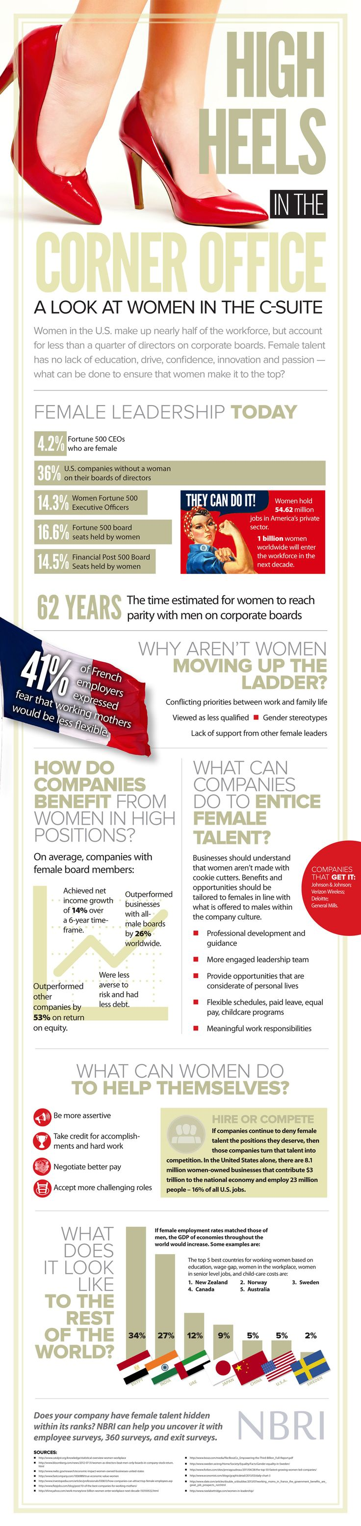 best images about executives business infographic women are an emerging force in the workplace but those that hold high level executive positions are few and far between