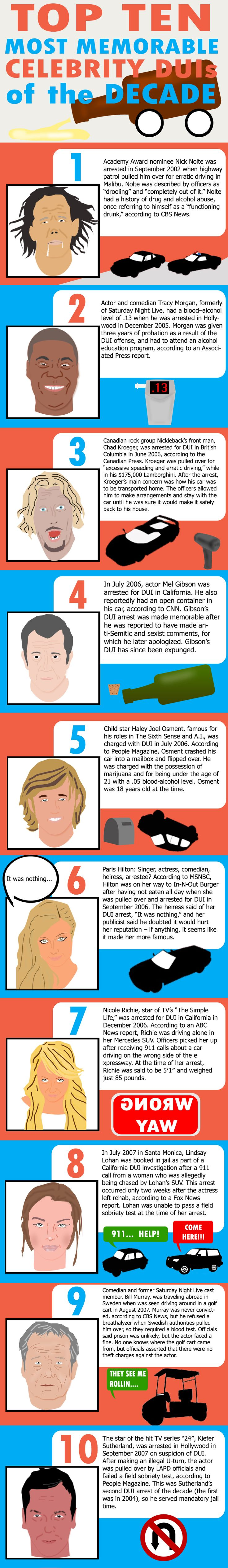 Top ten celebrity DUI's. Sorry DUI is not eligible for defensive driving classes 2passdd.com