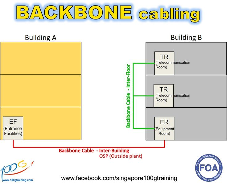 Backbone cabling is the inter-building and intra-building cable connections in structured cabling between entrance facilities, equipment rooms and telecommunications closets.  It is also a larger transmission line that is capable of carrying the majority of traffic on the network at the highest speeds. The backbone often connects large networks or long-distance interconnection.