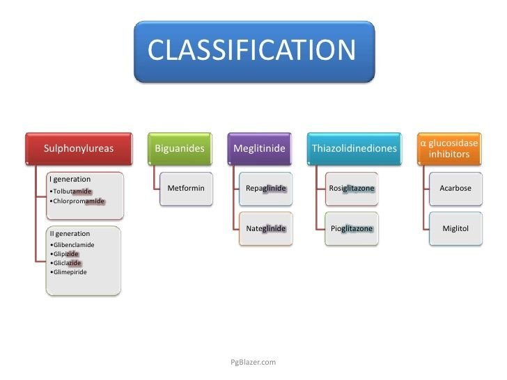 Oral Antidiabetic Medication – Classes, Mechanism Of Action And Side ...