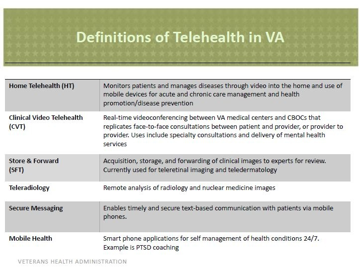 Definitions of Telehealth in  the VA