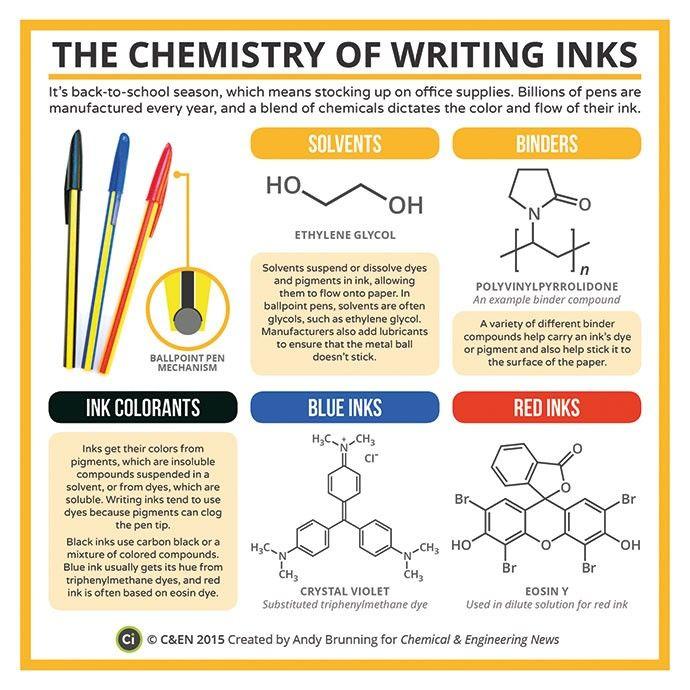 ¡Qué curioso!, la tinta roja tiene eosina, un colorante que se usa para teñir tejidos. 09337-scitech3-compound-690