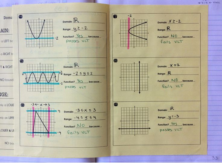 1408 besten Algebra Bilder auf Pinterest | Algebra 2 ...