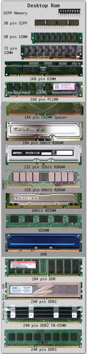 Evolucion de la Memoria RAM en computadores de escritorio
