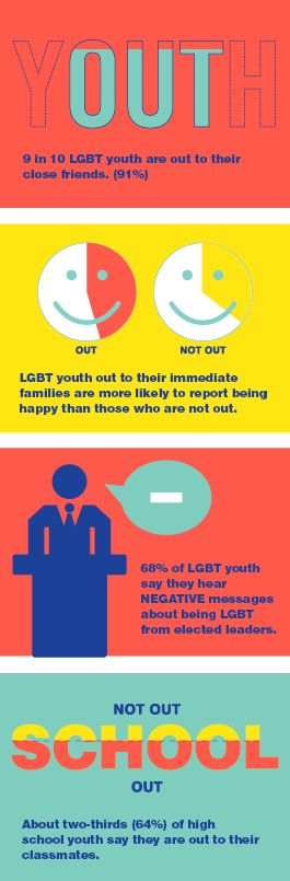 Resources: Growing Up LGBT in America | Human Rights Campaign