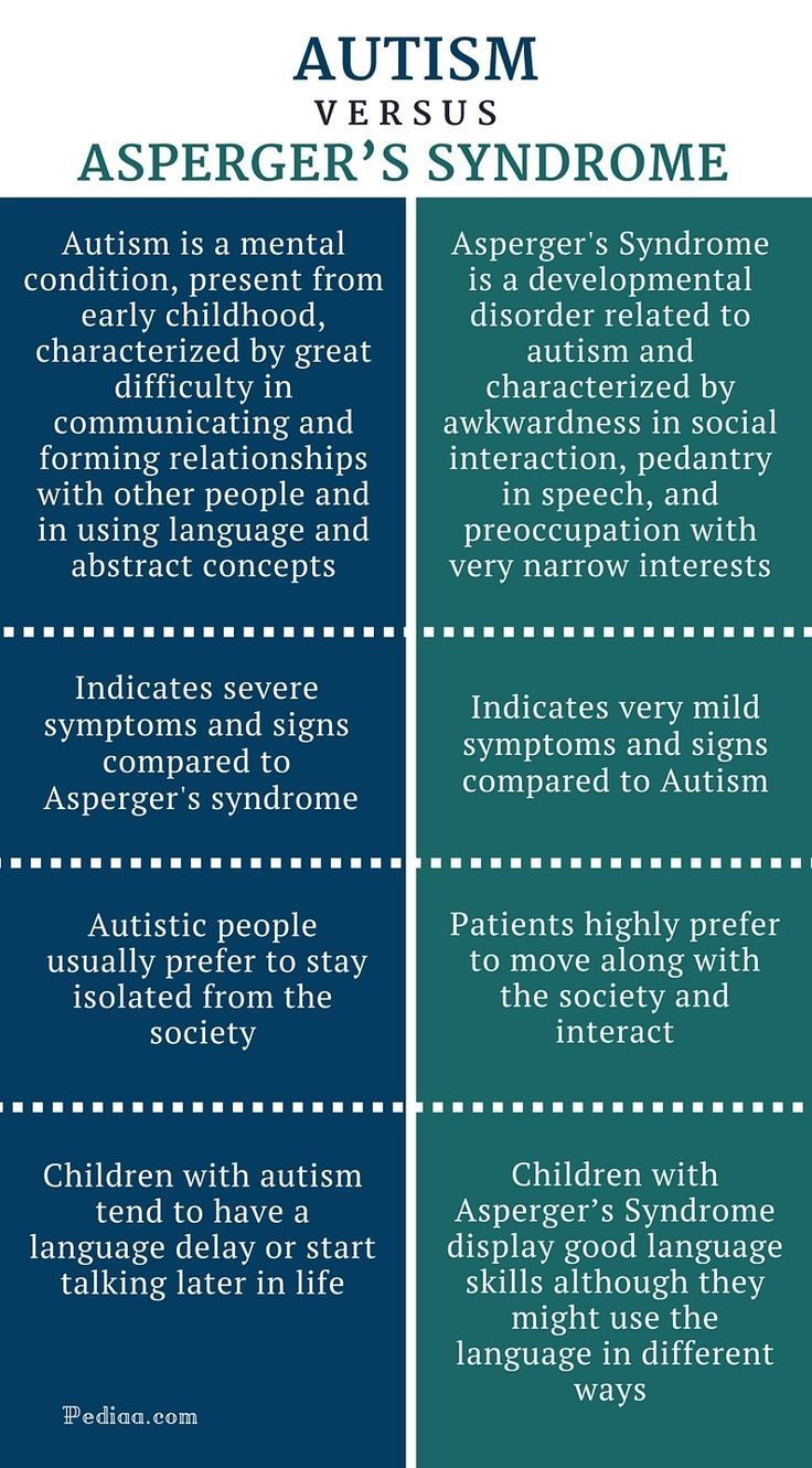 Autism: Signs and Symptoms