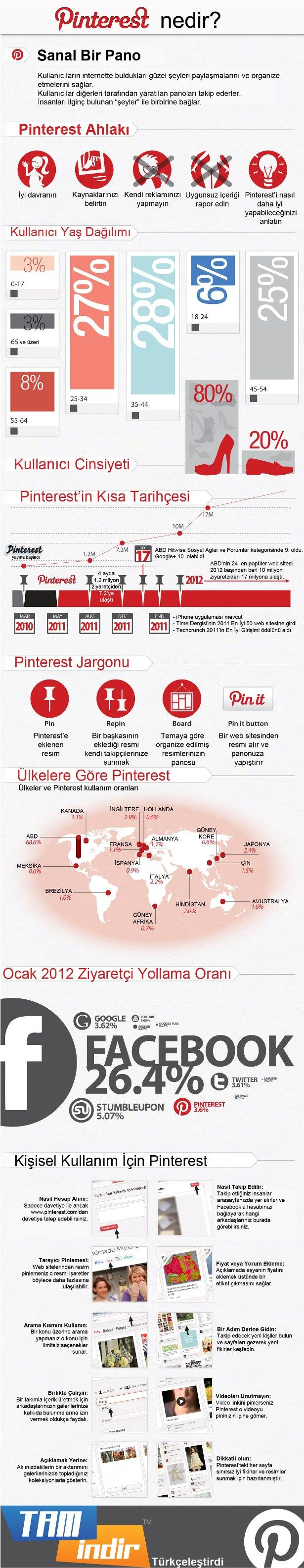 What is Pinterest from  http://blog.tamindir.com (in Turkish)