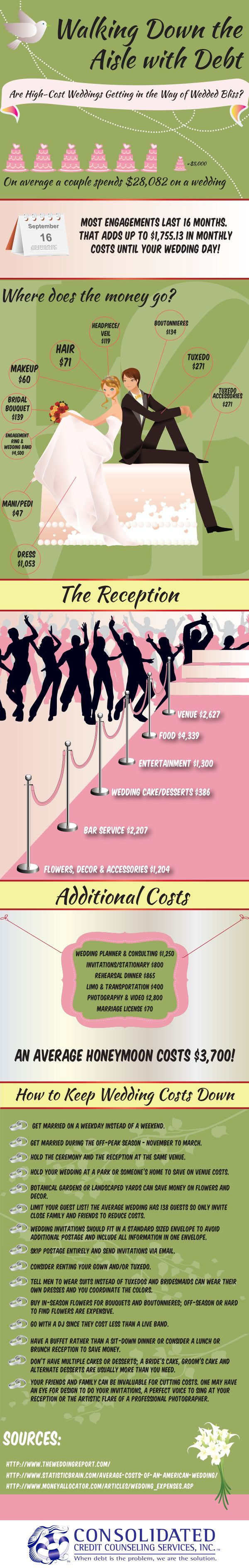 wedding cost infographic except im pretty sure the dress will