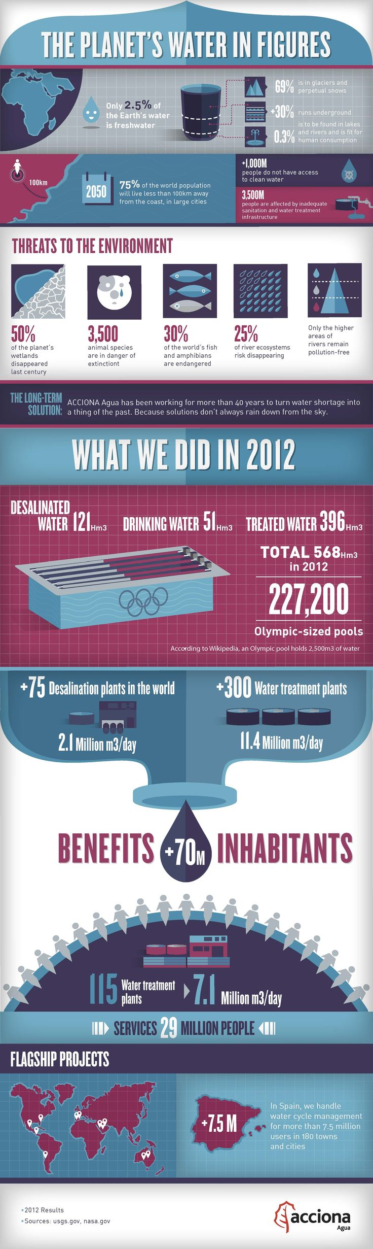 best world water day ideas world water water  this infographic explains what accionaagua does to make water shortage a thing of the past world water dayplanet