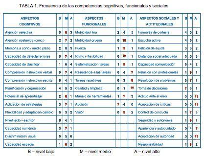Tipos de trabajos a los que pueden acceder las personas con discapacidad intelectual - Fundación Iberoamericana Down21